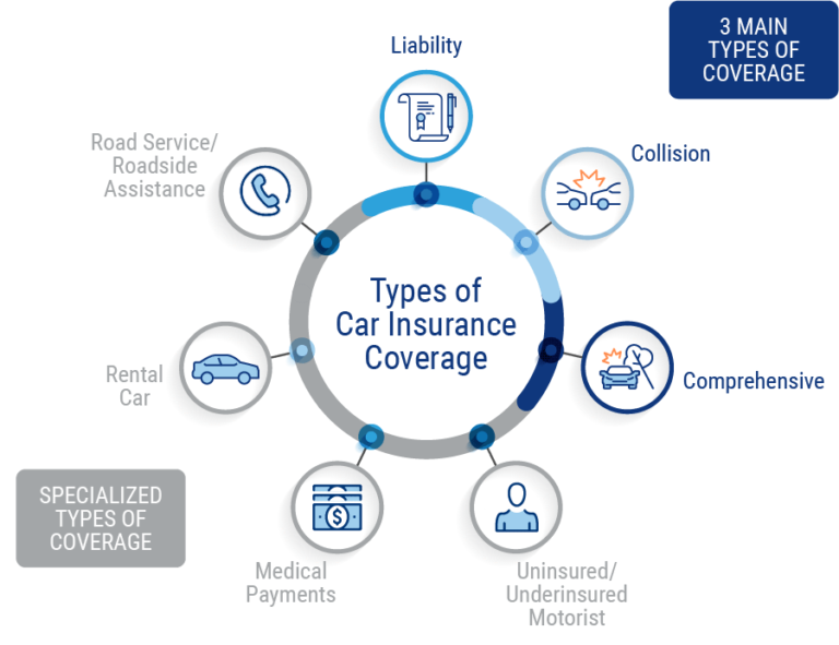 Types Of Car Insurance Coverage >> Auto